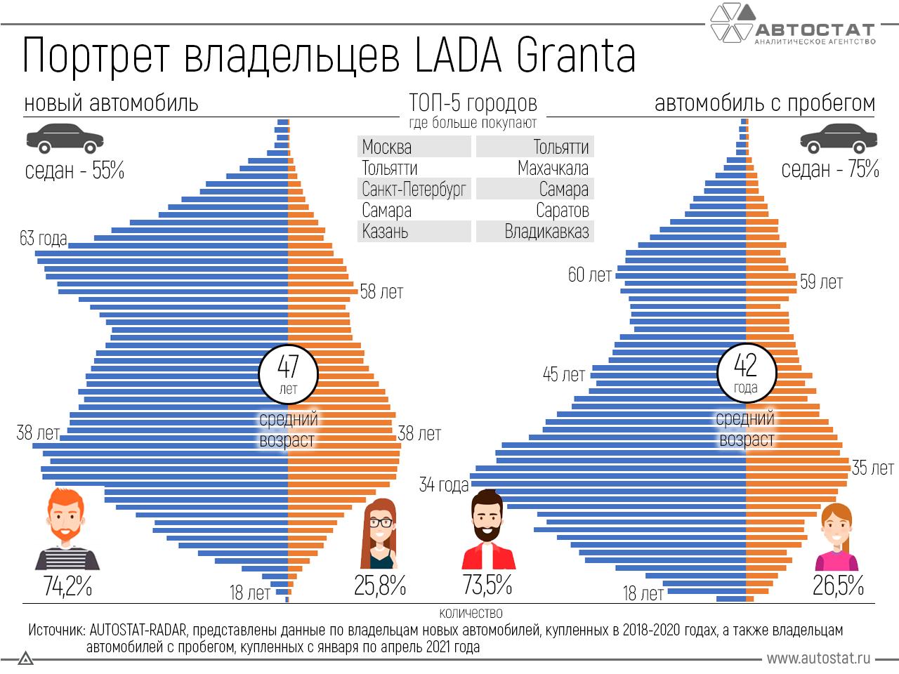 Владельцы автомобиля Lada Granta: кто они?
